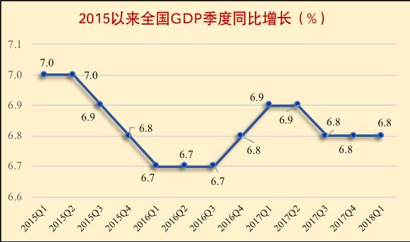 今年经济增长的新情况