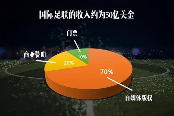 吴晓波:C罗上演帽子戏法,世界杯赌盘已超过100亿美元