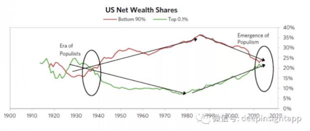 贸易战根源:急剧扩大的贫富差距