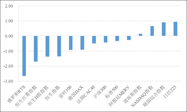 香港金管局加息,港股市场影响几何?