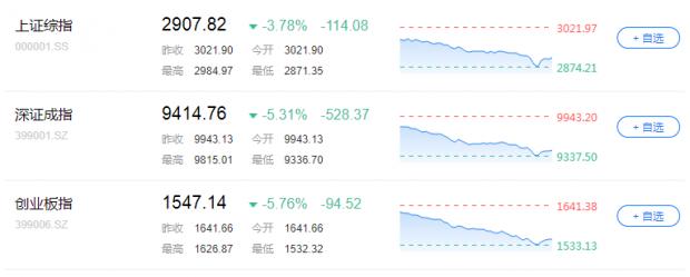 中美贸易冲突战火再起 A股市场反应过度还是调整未完?