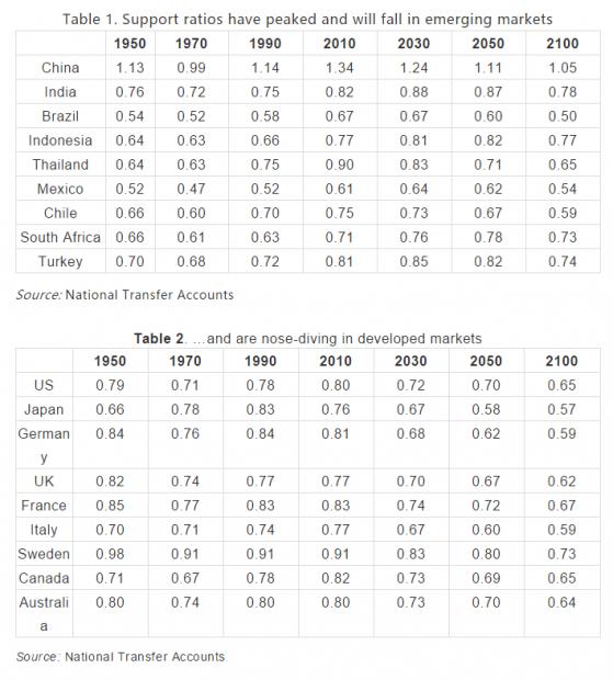 人口结构与宏观经济