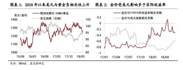 美元会借贸易战东风么?