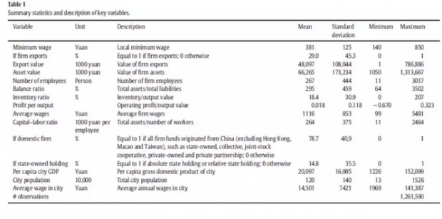 营商成本降低了企业出口吗?来自中国的证据