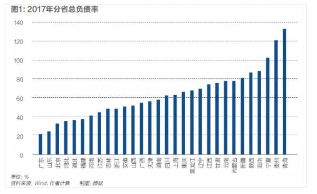 中国政府债务规模究竟几何?