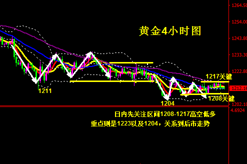 黄金先关注区间1208-1217 高空低多对待