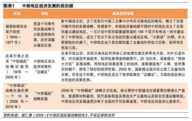 中部六省:强化区位人口优势,发展新兴制造产业