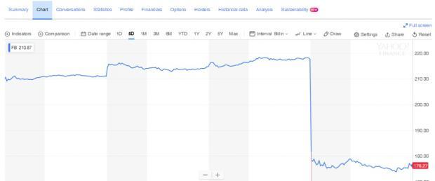 买美股的风险:科技泡沫【股票】