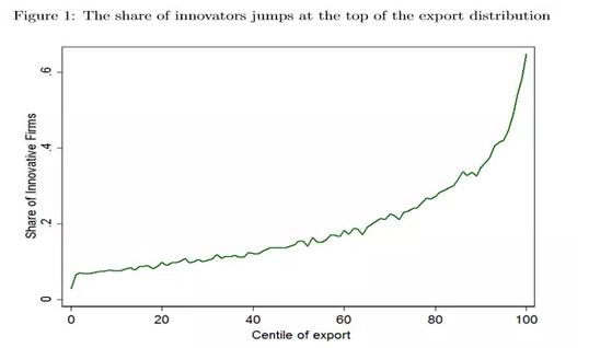 理论和实证|法国制造业出口对创新有何影响?