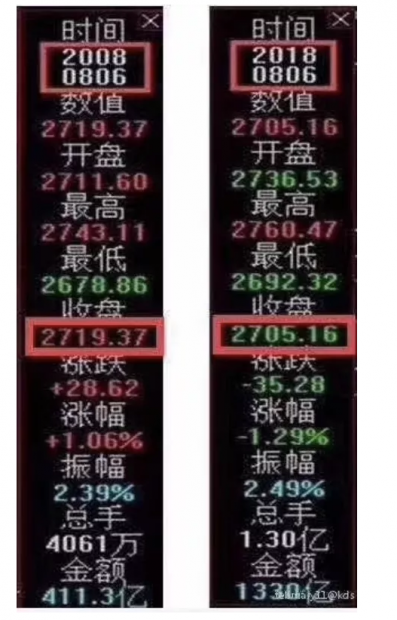 """""""十年归零"""",A股指数的问题在哪里?"""