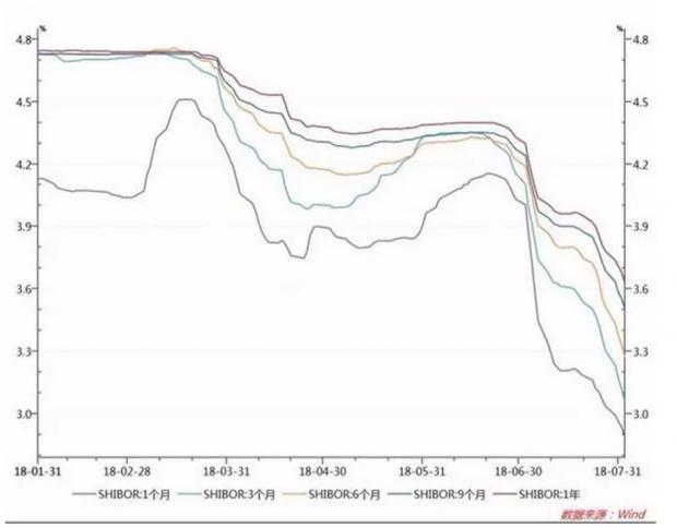 大水还是漫了,上海房贷利率跌到9折背后的银行阴谋论