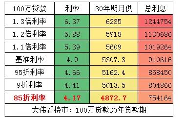 """上海房贷9折利率""""一日游"""",背后刚需被银行趁火打劫"""