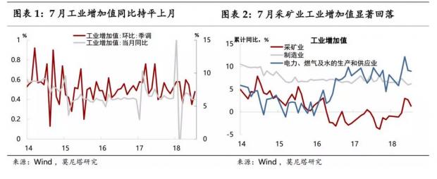 乍暖还寒——7月经济增长数据点评