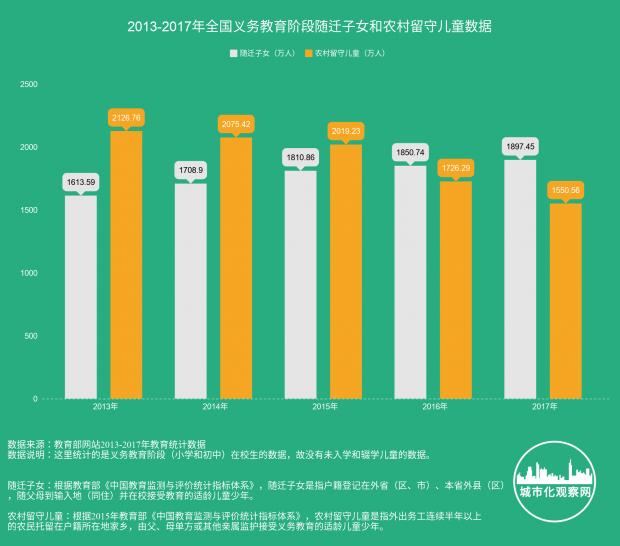 中国有多少流动儿童和留守儿童?——2017年教育统计数据发布