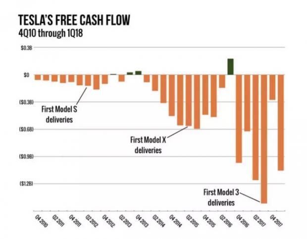 特斯拉私有化背后,现金流崩塌已经开始