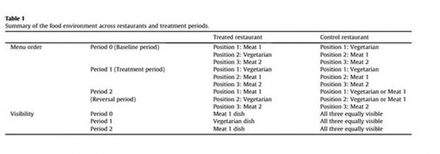 少吃肉,促进碳减排?一份来自于瑞典的调研分析