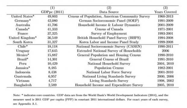 跨国生命周期工资增长