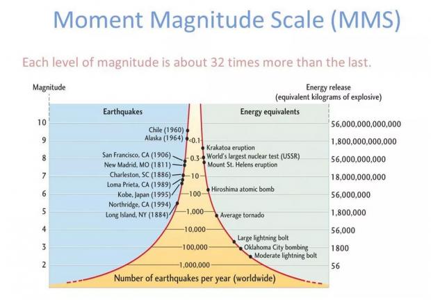 地震级数和台风风力,哪个更厉害?