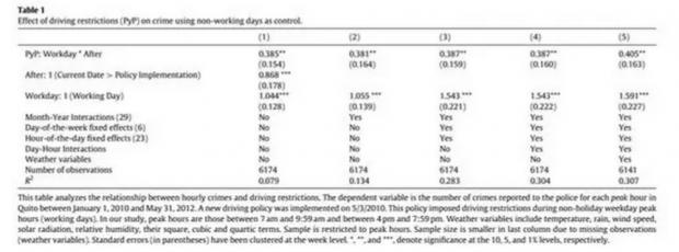 汽车限行会导致犯罪增加吗?