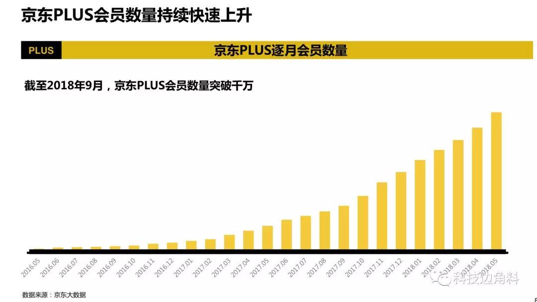 从京东PLUS会员破千万看付费会员将成电商新常态