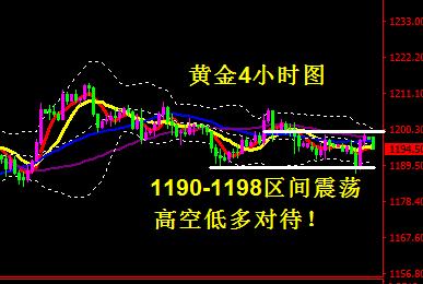 黄金临近9月加息震荡加剧 1190-1198高空低多不变