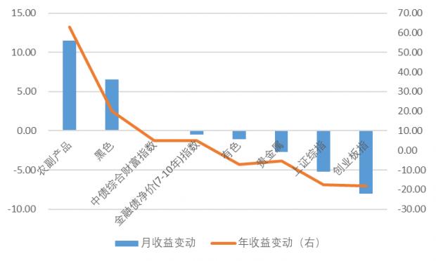 """""""心动""""胜""""帆动""""——中国大类资产观察(2018年8月下旬)"""