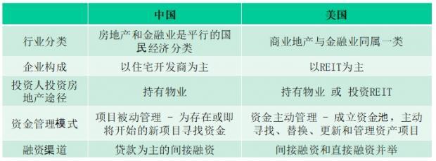 中美住宅开发商融资模式对比及分析