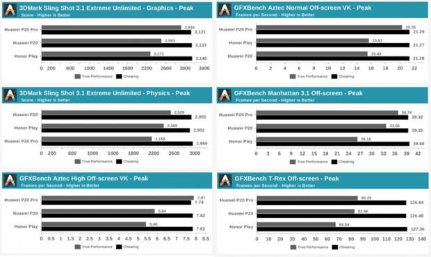 麒麟980看起来很好,但AnandTech跑分成绩并非如此