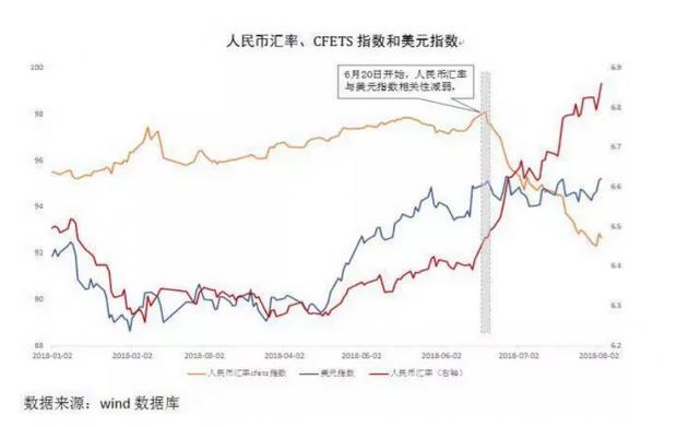 贸易摩擦是否会改变人民币汇率波动趋势?
