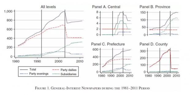中国的媒体偏差:竞争居然没用?