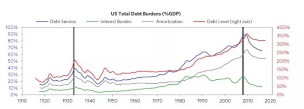 达里奥新书核心纪要:理解债务危机的形成