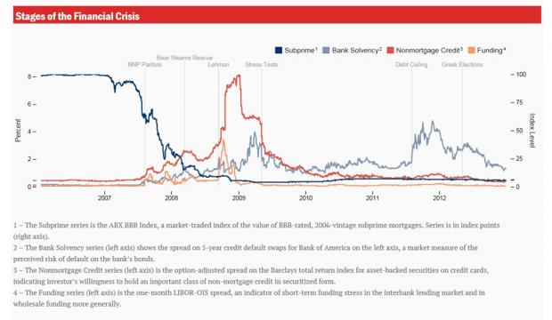 (译文)伯南克:金融危机期间的金融恐慌和信贷中断