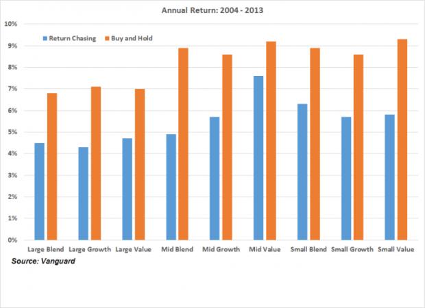 基金赎回时机如何判断?基金的合理预期收益如何规划?