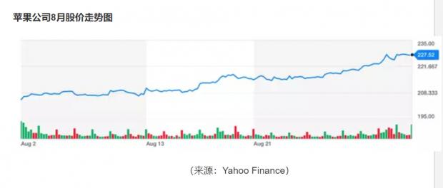 美国科技股八月大涨,是概念炒作还是理性投资?