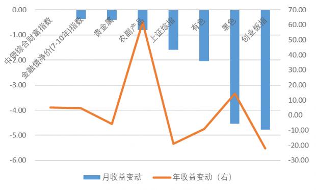 """""""滞胀""""或仅表象——中国大类资产观察(2018年9月上旬)"""