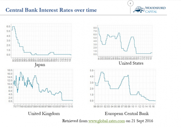负利率意味着什么?