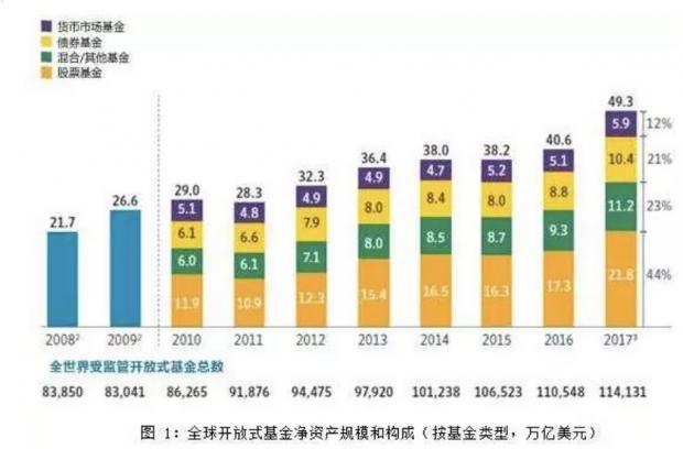 从全球共同基金趋势,看中国资产管理的未来