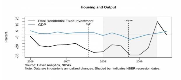 金融恐慌与需求下降:谁是经济衰退的主因?伯南克与克鲁格曼的争论