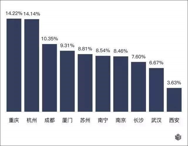 为什么重庆会成为人们逃离北上广深的首选城市?