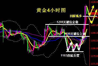 全球股市暴跌避险弥漫提振黄金 多头后市可期