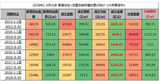 """历史最惨""""蛋"""":2018年1-9月北京楼市销售排行榜"""