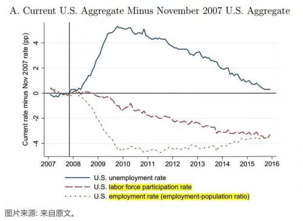 大萧条对就业的长期影响