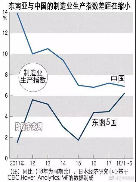 """经济""""冷战""""步步升级,产业迁移加速,东南亚迎来笑着数钱时代"""