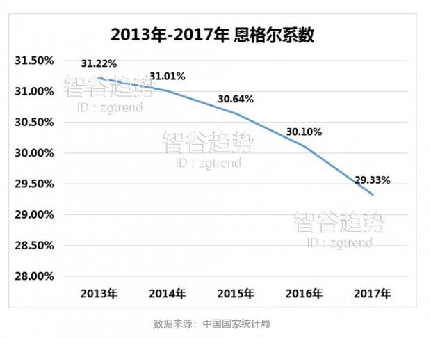国家统计局一数据宣告:中国进入最富裕国家行列?