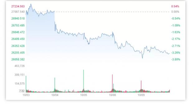 全球普跌,人民币大概率年内破7?