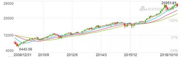 美国、中国内地与香港,三个市场股楼传递与共震!