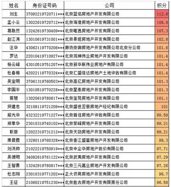 北京积分落户6000人 房地产业只有53人