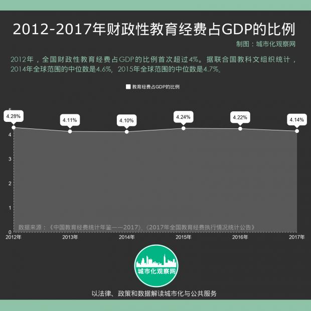 2017年全国教育经费执行情况发布,我们离世界平均水平有多远?