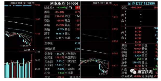 中国股市的逻辑与建议(3)