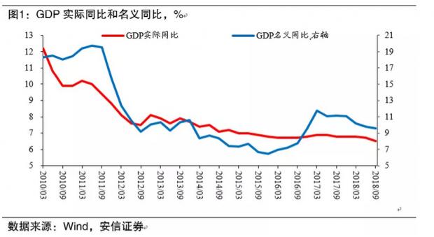 经济动能持续走弱 政策出台提振市场